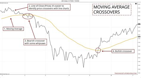 moving with a 3 ways to identify a trend with a moving average trading setups review