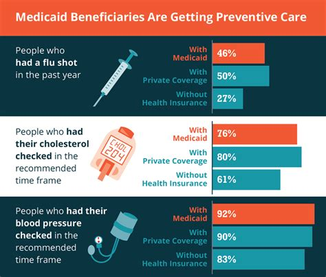 medicaid health insurance new report experiences with medicaid coverage as good or