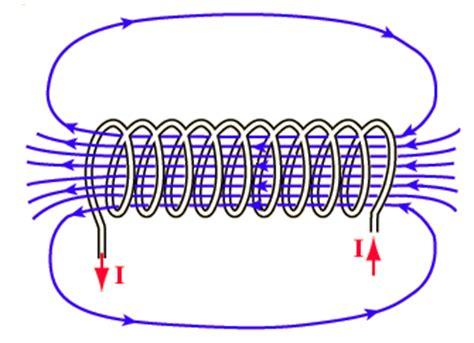 investigate   strength   electromagnet change   varies  number  turns