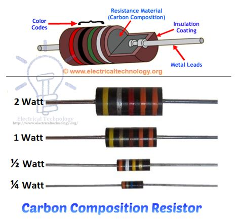 carbon composition resistor color code chart resistor types of resistors fixed variable linear non linear