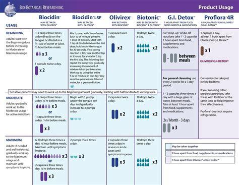 Biocidin Gi Detox by Biocidin 174 Capsules Potent Broad Spectrum Botanical