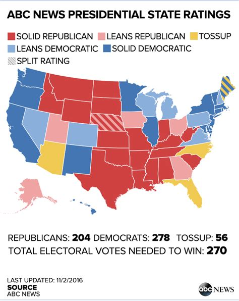 current swing states the final 15 the latest polls in the swing states that