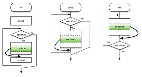 flowchart of switch statement in c while loop flow chart gallery free any chart exles
