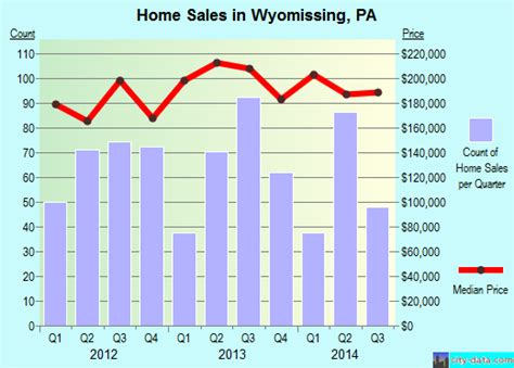 wyomissing pennsylvania pa 19610 profile population