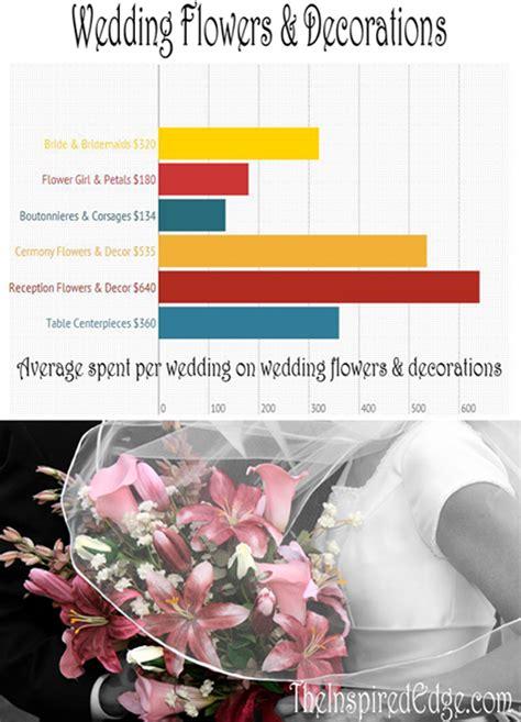 average amount spent on wedding invitations wedding flower tips