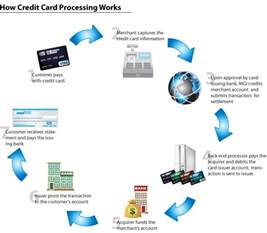 start credit card processing business how credit card processing work credit card processing