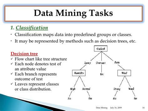 pattern classification data mining data mining overview