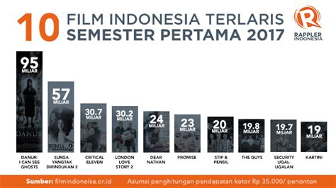 daftar film sedih di indonesia daftar 10 film indonesia terlaris semester pertama 2017