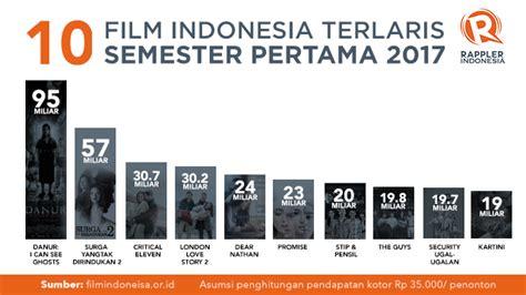 film indonesia coming soon 2017 daftar 10 film indonesia terlaris semester pertama 2017