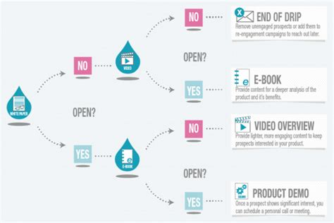 email workflow drive results with email marketing workflows simplified