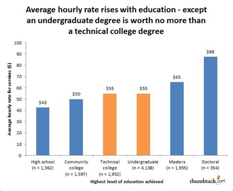 How Much Is A Mba Degree Worth by A Surprising Look At Hourly Earnings By Degree Business