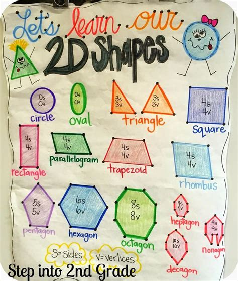 best 25 geometry ideas on 2d shape geometry 2nd grade activities and best 25 shape anchor chart ideas on 3 dimensional shapes shape chart and