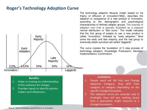 kotter model limitations change management models a comparison