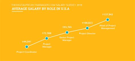 Mba In Project Management Salary Usa by Find Out How Much Project Managers Make In Us Uk And Canada