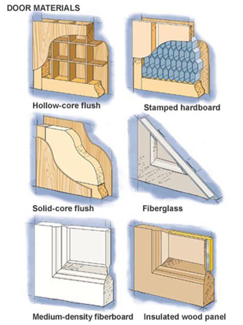 door materials interior  exterior doors