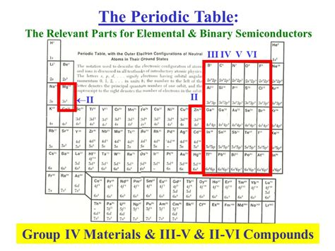 Semiconductor Periodic Table by An Alternative Semiconductor Definition Ppt