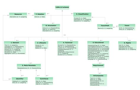 design uml diagrams uml diagrams with conceptdraw pro uml class diagrams