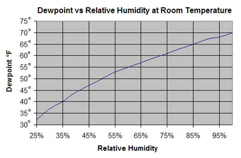 how to calculate humidity in a room dewpoint vs relative humidity