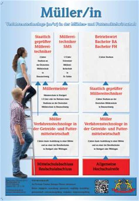 Aufkleber Drucken Lassen Braunschweig by Neues Plakat Zur Ausbildung Zum M 252 Ller Erschienen