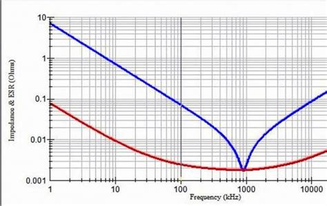 avx capacitor simulation avx capacitor s parameters 28 images software tool simulates performance characteristics of