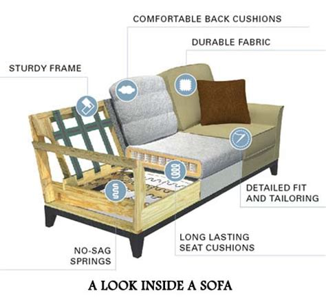 what to look for in a sofa how your leather sofa is made leathershoppes