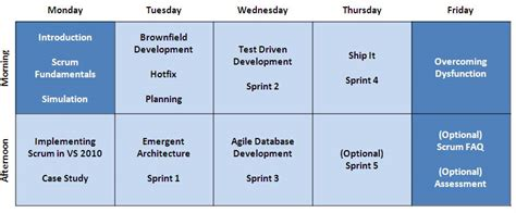Tfs Professional Scrum Developer Course Agile Software Development Training Sydney Sprint Schedule Template