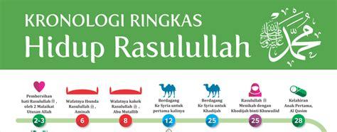 download gratis film nabi nuh download gratis poster kronologi ringkas kehidupan
