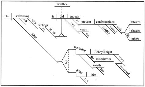 how to diagram a sentence exles how to diagram a sentence unmasa dalha