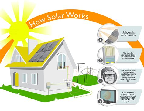 convert home to solar how solar panel works 2 eco solar industrieseco solar
