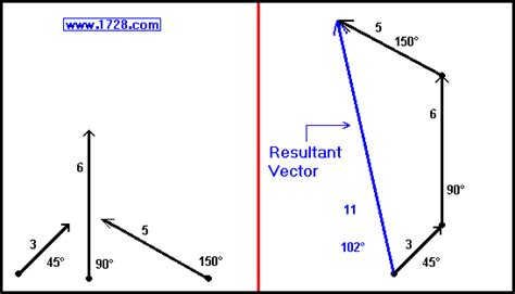opencl tutorial vector addition vector addition tutorial