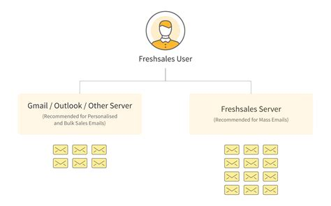 feature release emails in freshsales to manage your sales