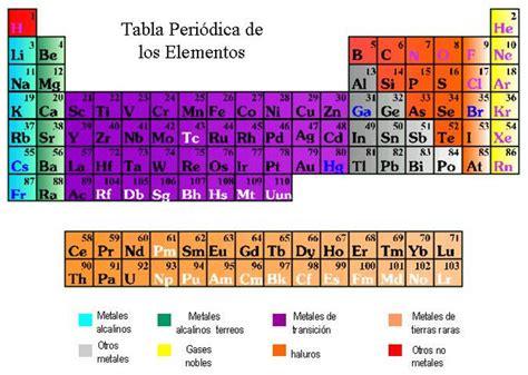 ell sistema periodico the 8420632104 el sistema p 200 riodico
