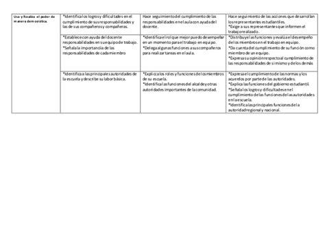 matriz de capacidades de personal social ie de nivel matriz de capacidades de personal social i e de nivel