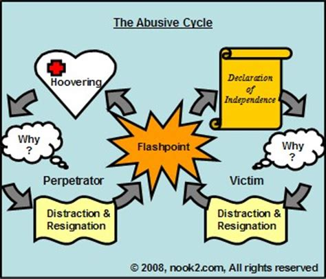 cycle of emotional abuse diagram out of the fog personality disorder information and