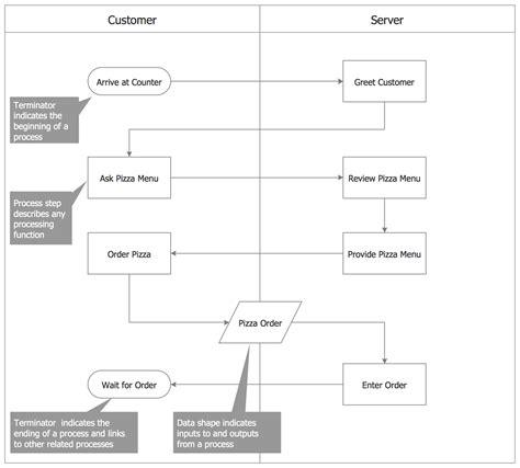 Process Flowcharts Solution Conceptdraw Com Business Process Flow Template
