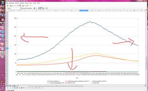 Excel Beschriftung Y Achse Verschieben by Vag Log In Excel 2007 Tabelle Und Diagramm Bringen