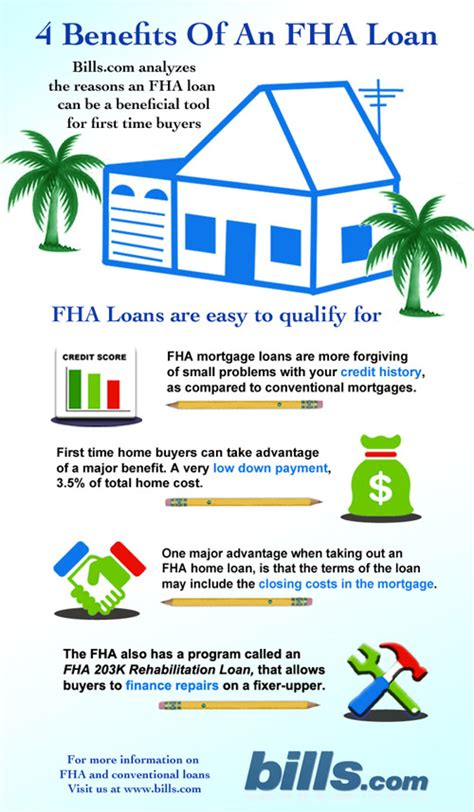 fha loan limits requirements rates and tips all for free