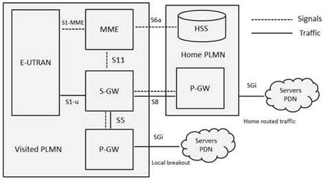 tutorialspoint gsm lte roaming architecture