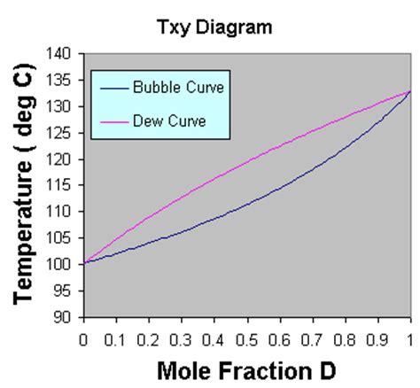 txy diagram txy diagrams using excel