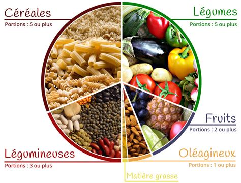 alimenti vegan aliments cl 233 s fiche nutrition vegan pratique