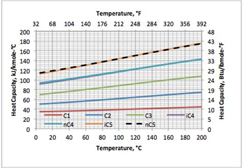 variation of ideal gas heat capacity ratio with