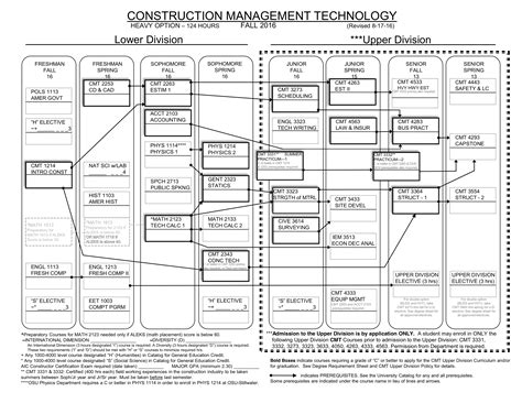 cal poly construction management flowchart cal poly construction management flowchart flowchart in word