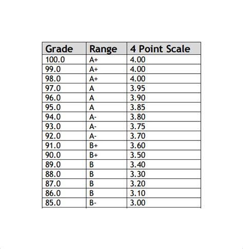 Gpa Table by Gpa Chart Gpa Calculation Chart Gpa Calculation Chart