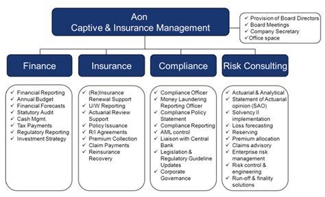 aon house insurance captive management