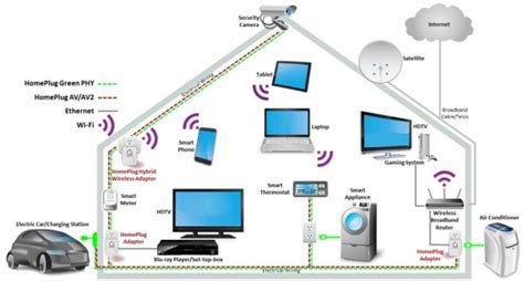 home network design 2014 sach audio and visual networks telecoms in harrow