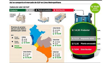 precio de gas domestico colombia 2016 estructura del precio del bal 243 n de gas dom 233 stico en lima