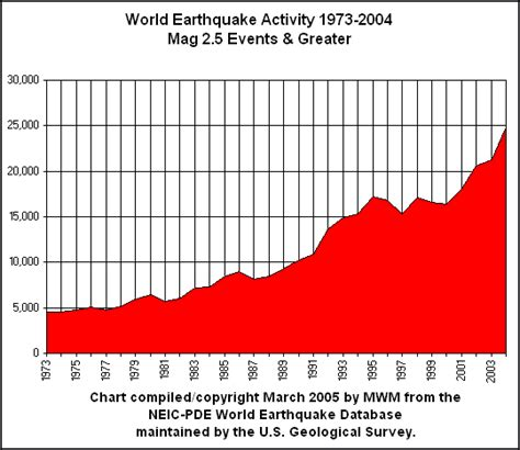earthquake graph world earthquake activity graph