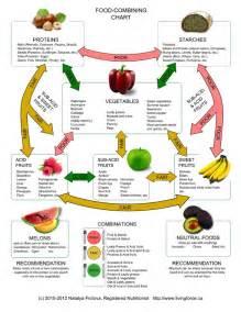 food combining chart food