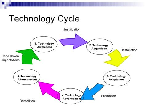 Office Organization by A Case Study On Technology Management