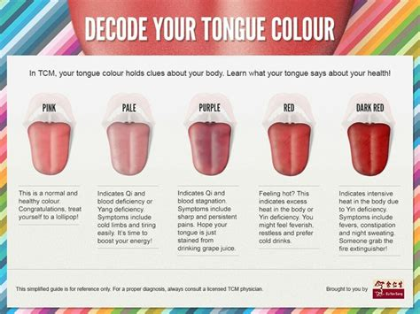 tongue color chart diagnosis tongue diagnosis chart